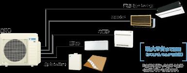 マルチエアコンの種類と特徴
