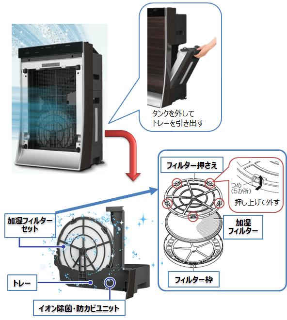 パナソニック空気清浄機のお手入れ方法
